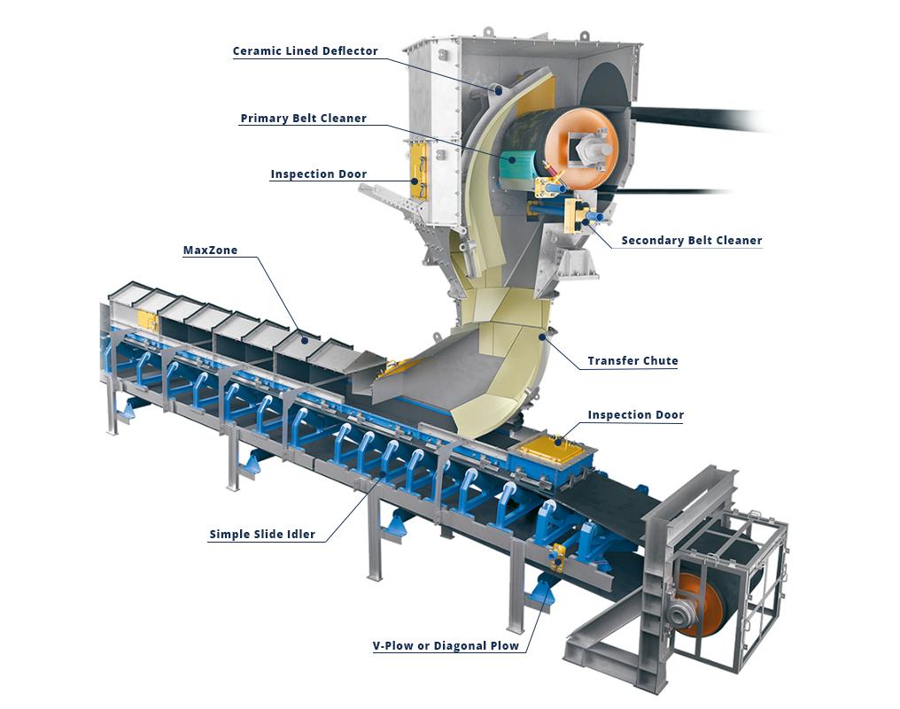 Labeled Benetech Conveyor Belt